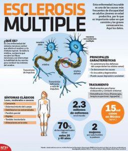 esclerosis-multiple-infografia